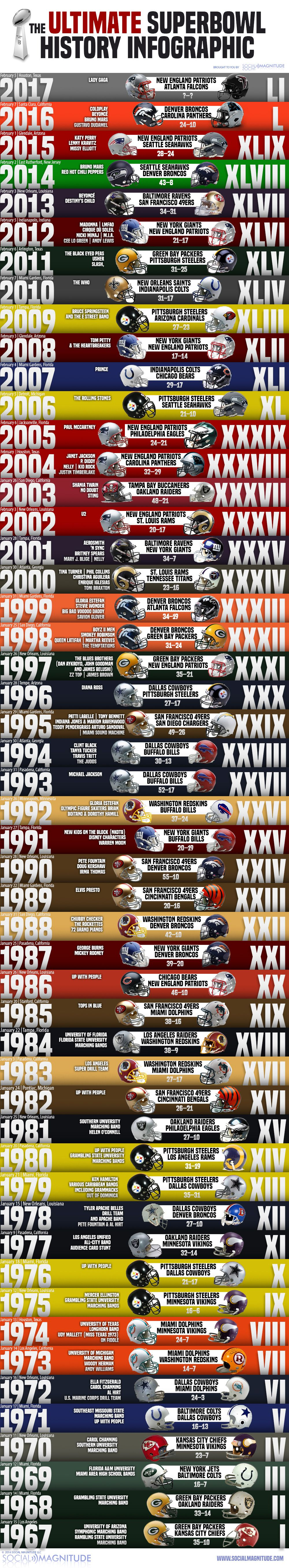 Ultimage Superbowl History Graphic