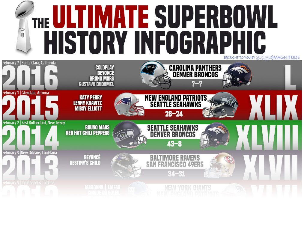 The ultimate superbowl history infographic