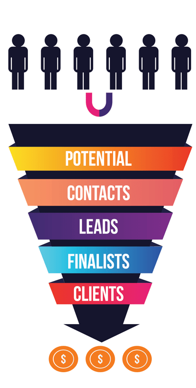 Sales Funnel - Potential, Contacts, Leads, Finalists, Clients