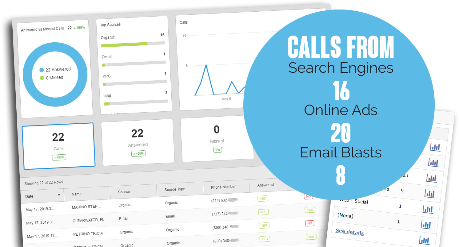 Call Tracking for Digital Marketing