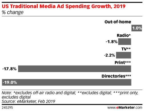 US Traditional Media Ad Spend Growth 2019