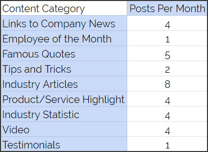 Content Category, Links to Company News, Employee of the Month, Famous Quotes, Tips and Tricks, Industry Articles, Product/Service Highlight, Industry Statistic, Video, Testimonials
