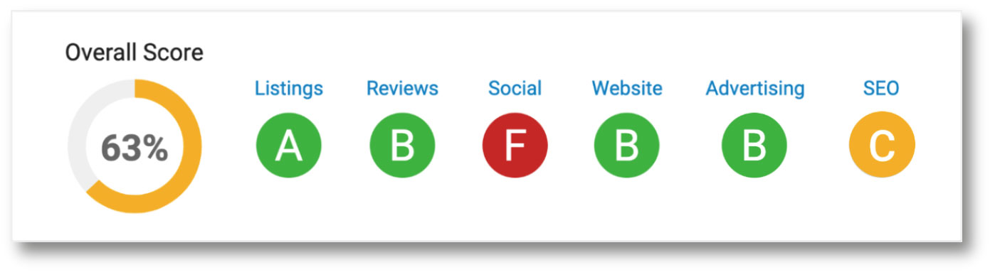 Report card of your online marketing